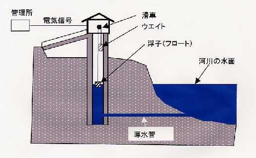 水位 フロート 計 式